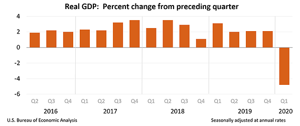 GDP by quarter