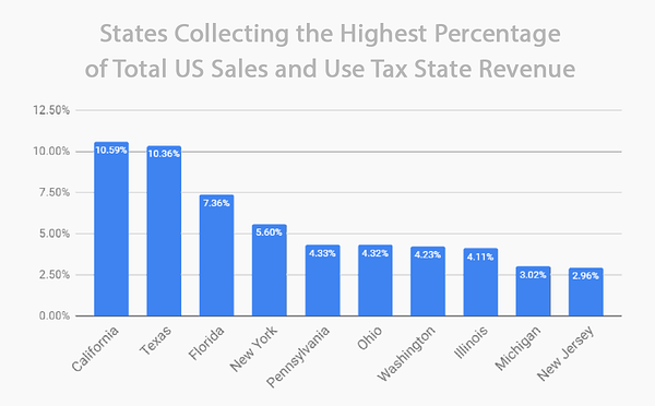 top-sales-tax-revenue-states